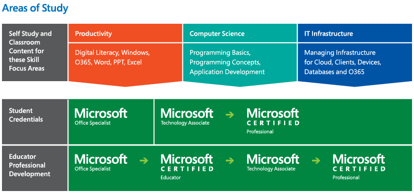 Image of Microsoft's area of study. The image depicts three areas: self-study, student credentials and educator professional development each showing the path of certification available