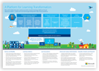 Thumbnail of the platform for learning infographic. Click to download this PDF file.