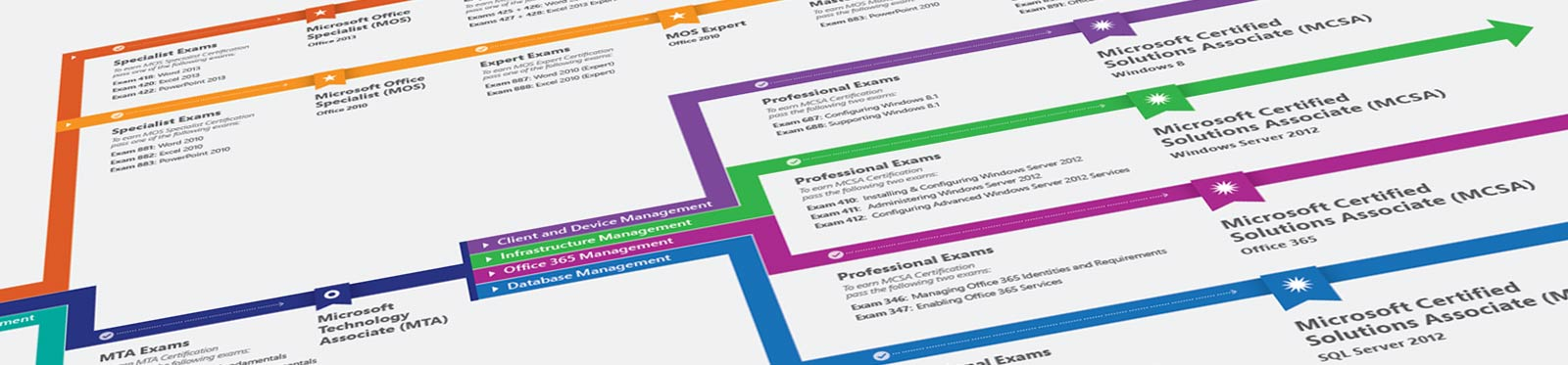 Imagine Academy Certification Roadmap Microsoft Education - Us road map company